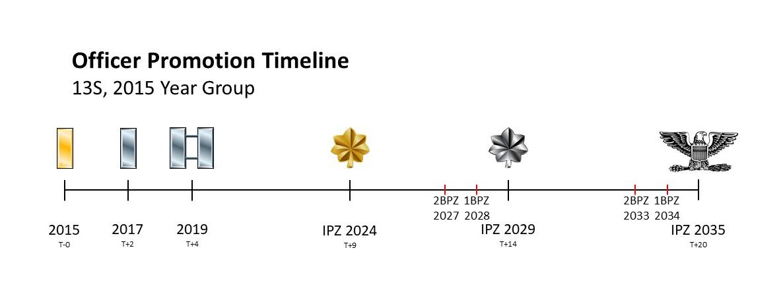 Air Force Promotion List 2020.Officer Promotion Timeline Air Force Journey